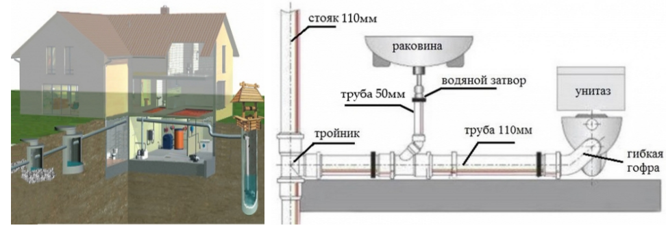 Монтаж канализации в частном доме, коттедже или даче