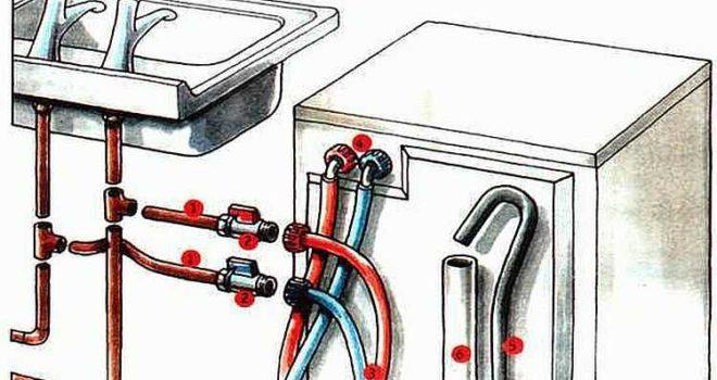 Как установить стиральную машину своими руками.